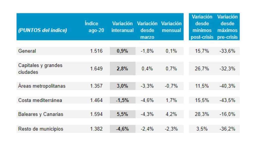 Cuadro principal de la estadística mensual Tinsa IMIE General correspondiente a agosto.
