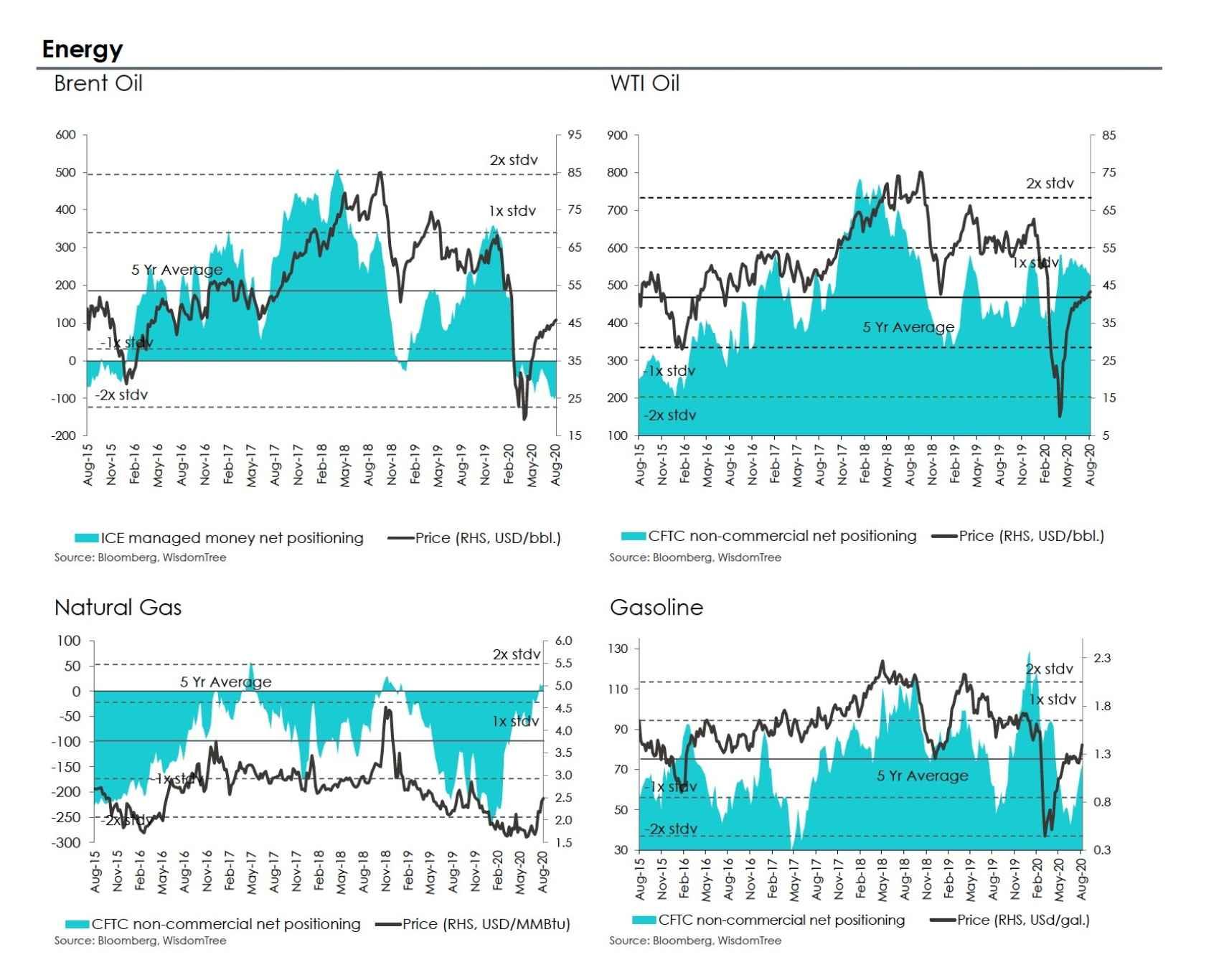 Evolución de los precios de las materias primas energéticas