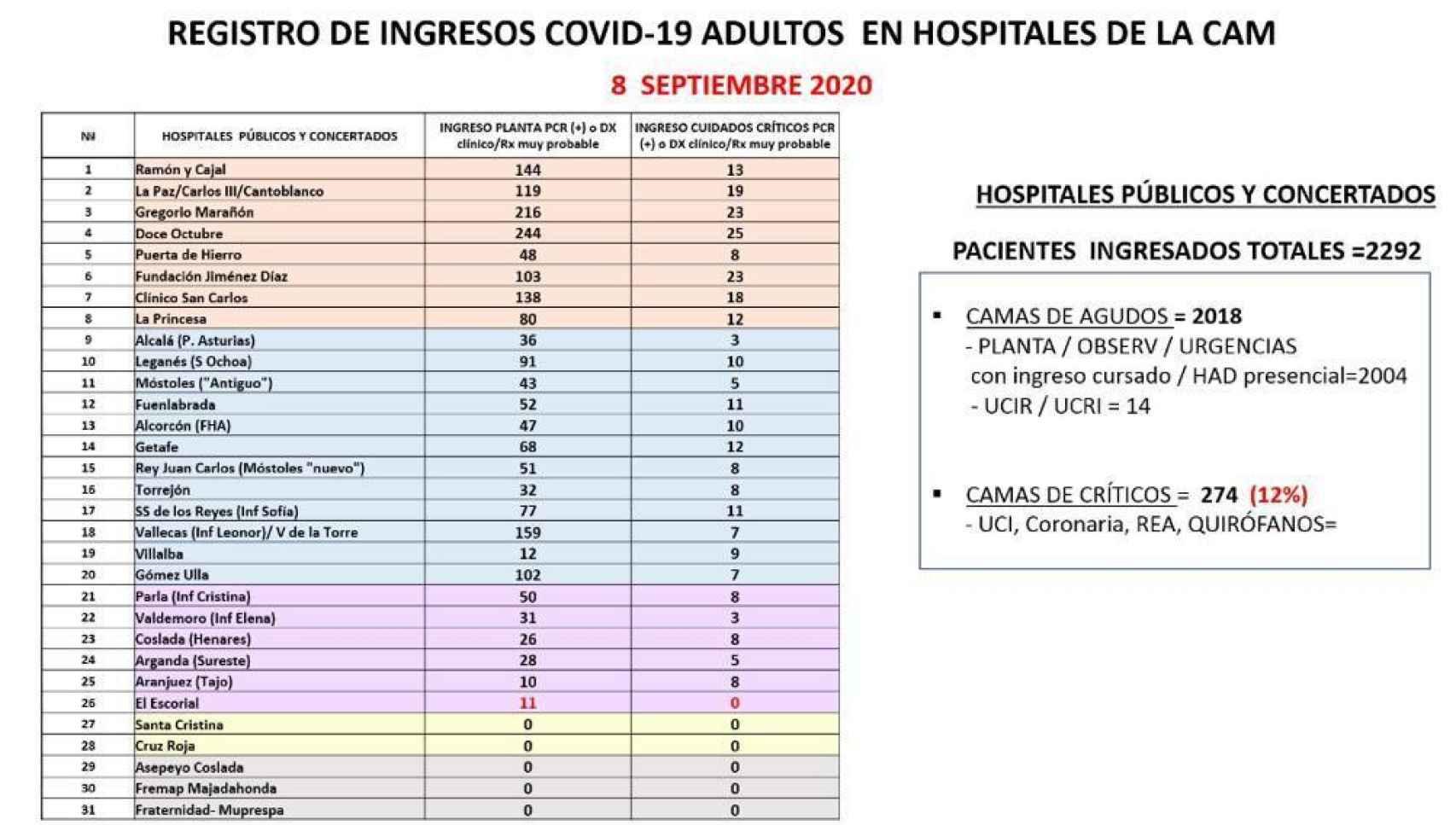 Datos de la incidencia de Covid-19