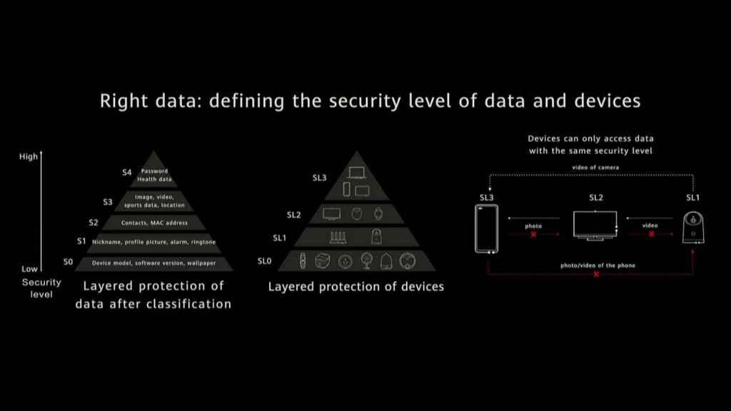 Cada dispositivo HarmonyOS podrán acceder a los datos de otros