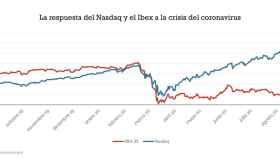Gráfico con la evolución del Nasdaq y en Ibex35 el último año en el que se evidencia la diferente forma de responder tras la crisis de la Covid-19.