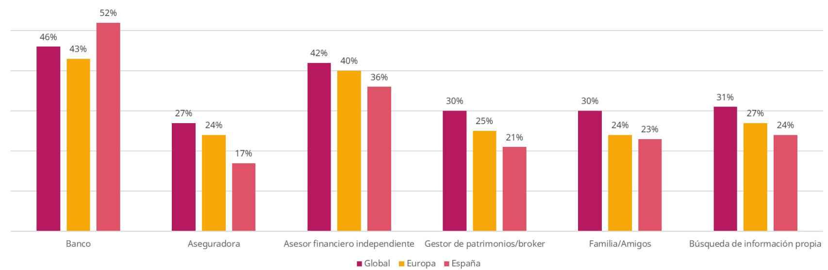 ¿A quién recurren los españoles a la hora de invertir?