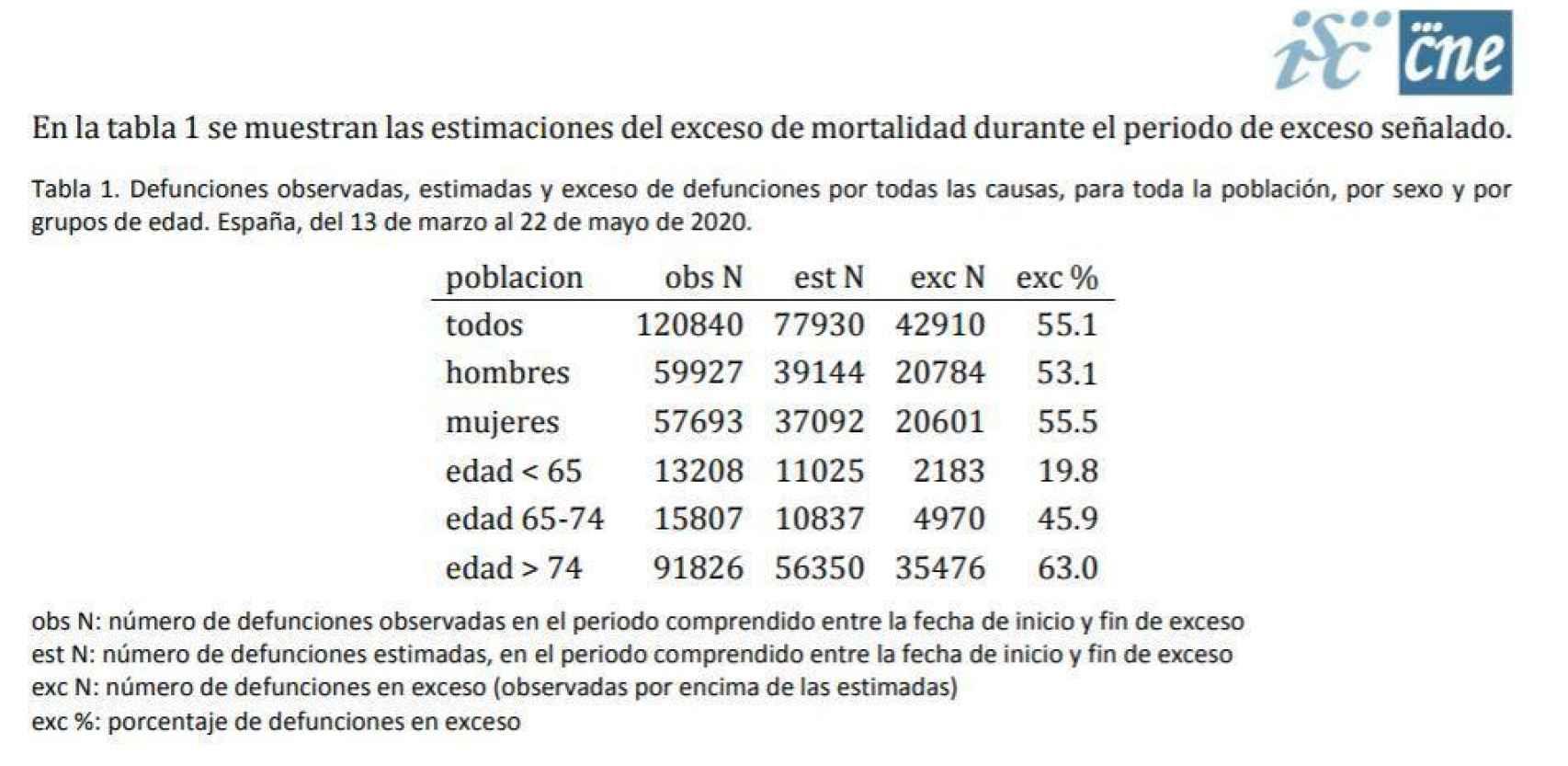 Gráfico del exceso de mortalidad del MoMo