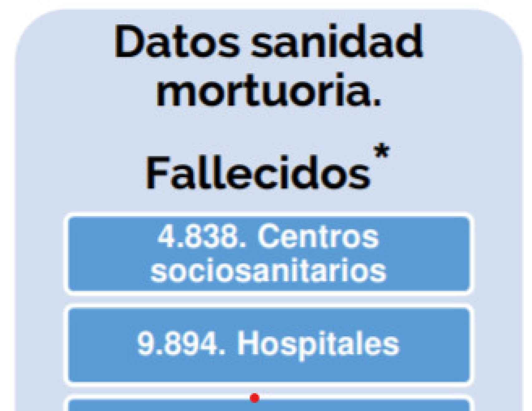 Datos de Madrid.