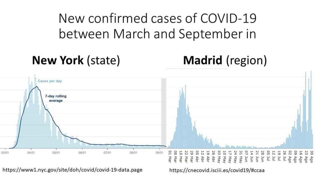 Diferencia de casos nuevos en Madrid y el estado de Nueva York.