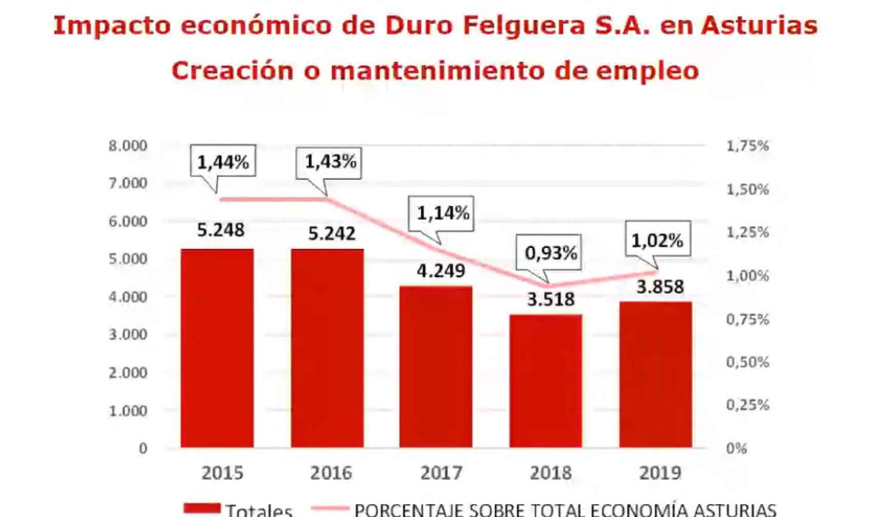 Gráfica sobre la creación o mantenimiento del empleo en Asturias
