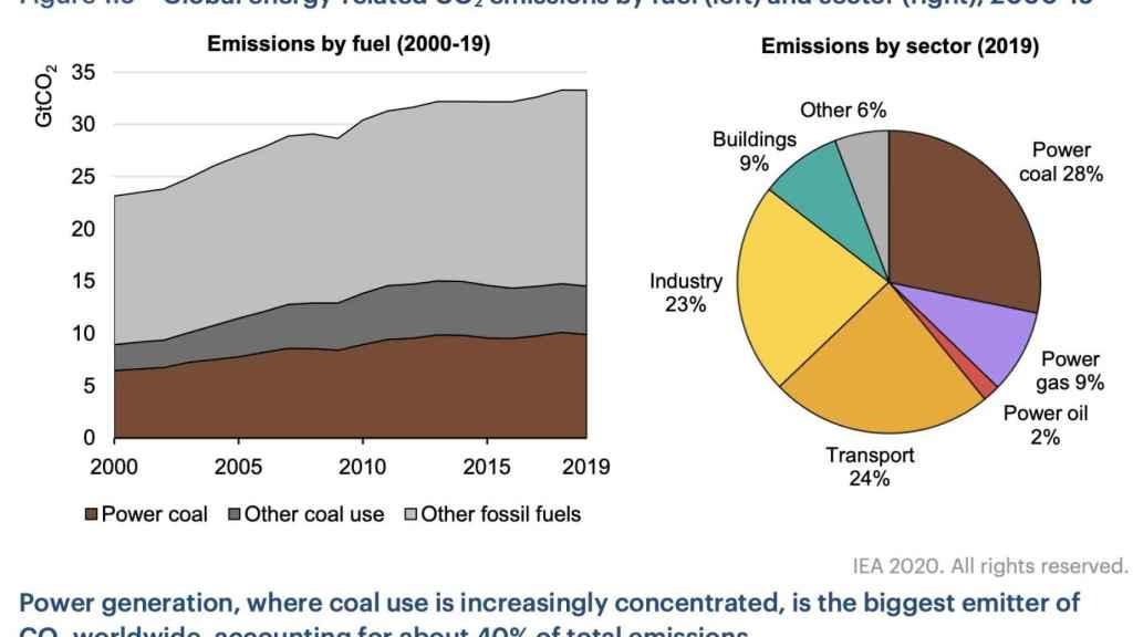 Emisiones de CO2 por combustibles fósiles. Fuente AIE