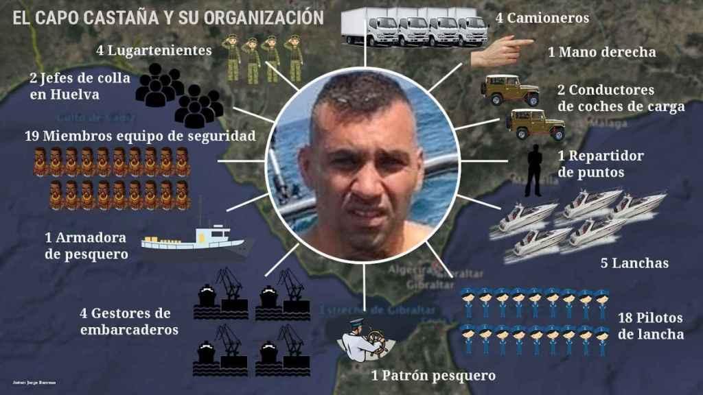 Estructura de la organización del narcotraficante Antonio Tejón.