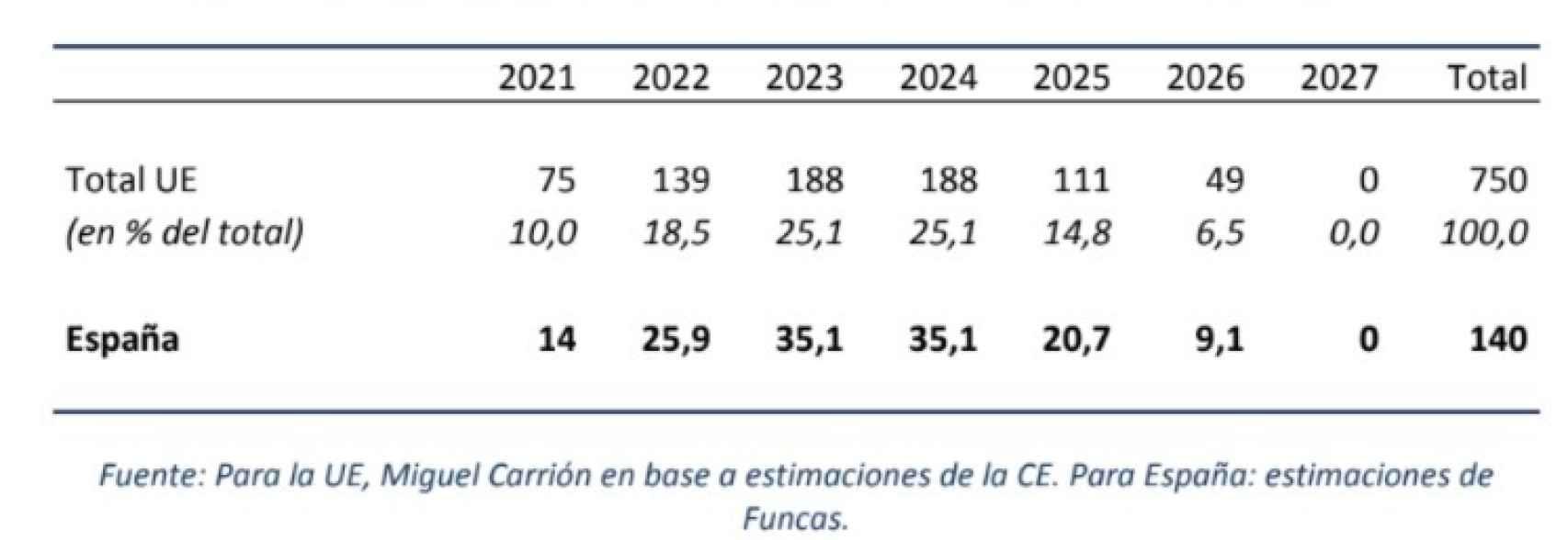 Plan europeo de recuperación, en miles de millones de euros.