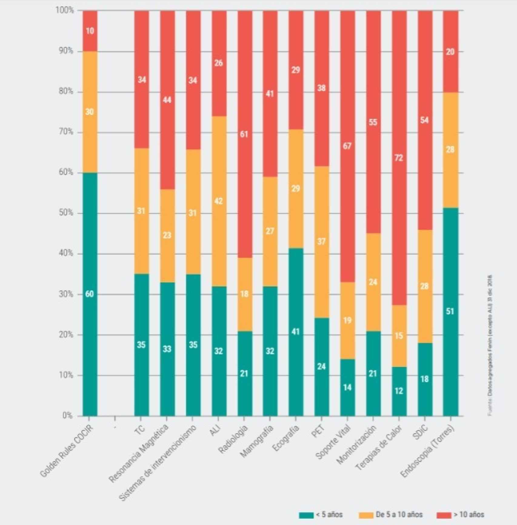 Rango de edad de la tecnología sanitaria instalada en España a finales de 2018. Fuente: Fenin.