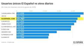 El Español ya es el tercer diario más leído en España tras superar a El Mundo en menos de cinco años de vida