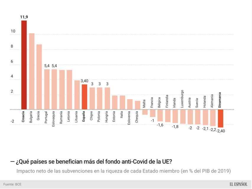 ¿Qué países se benefician más del fondo anti-Covid de la UE?