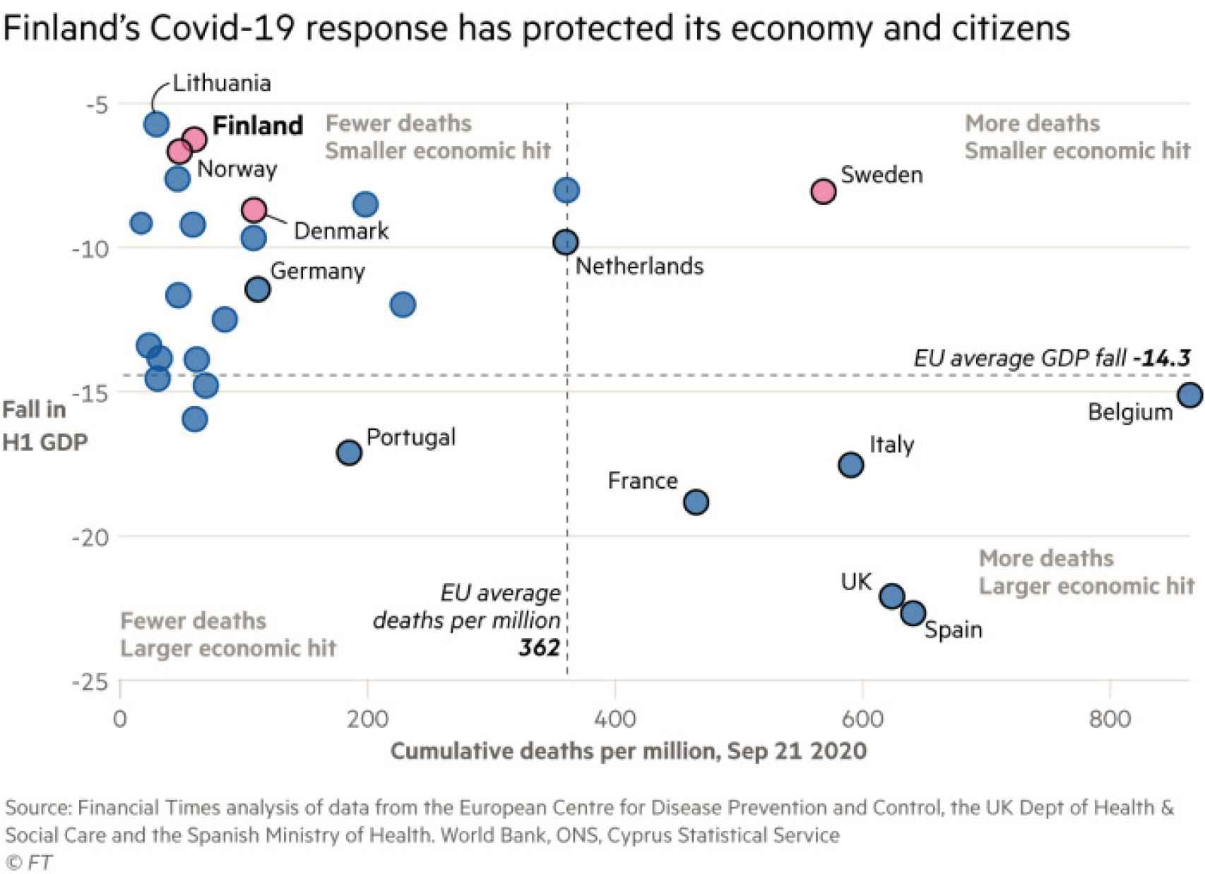 Gráfico del FT sobre la evolución de muertes y PIB durante la pandemia de la Covid-19
