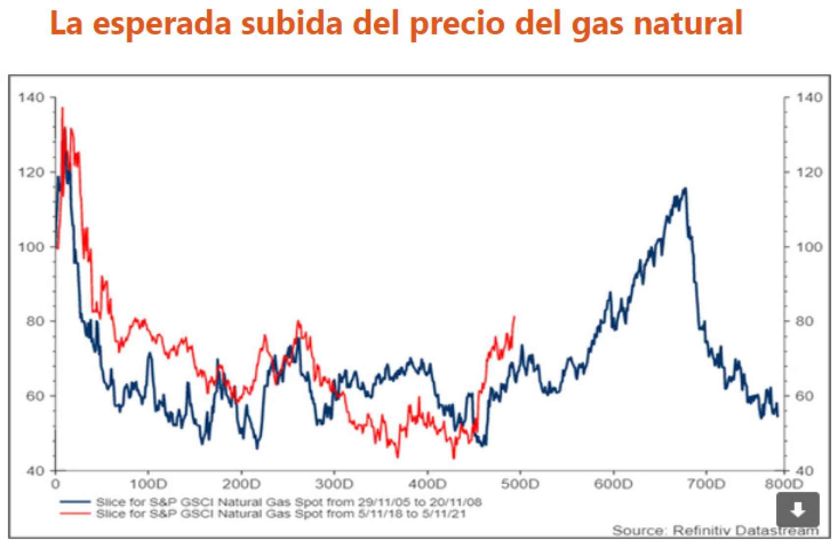Fuente: Newsletter de Juan Ignacio Crespo.
