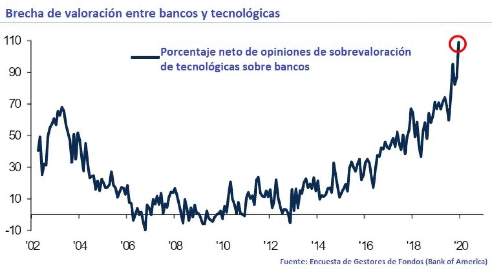 Evolución de la valoración de bancos frente a tecnológicas.
