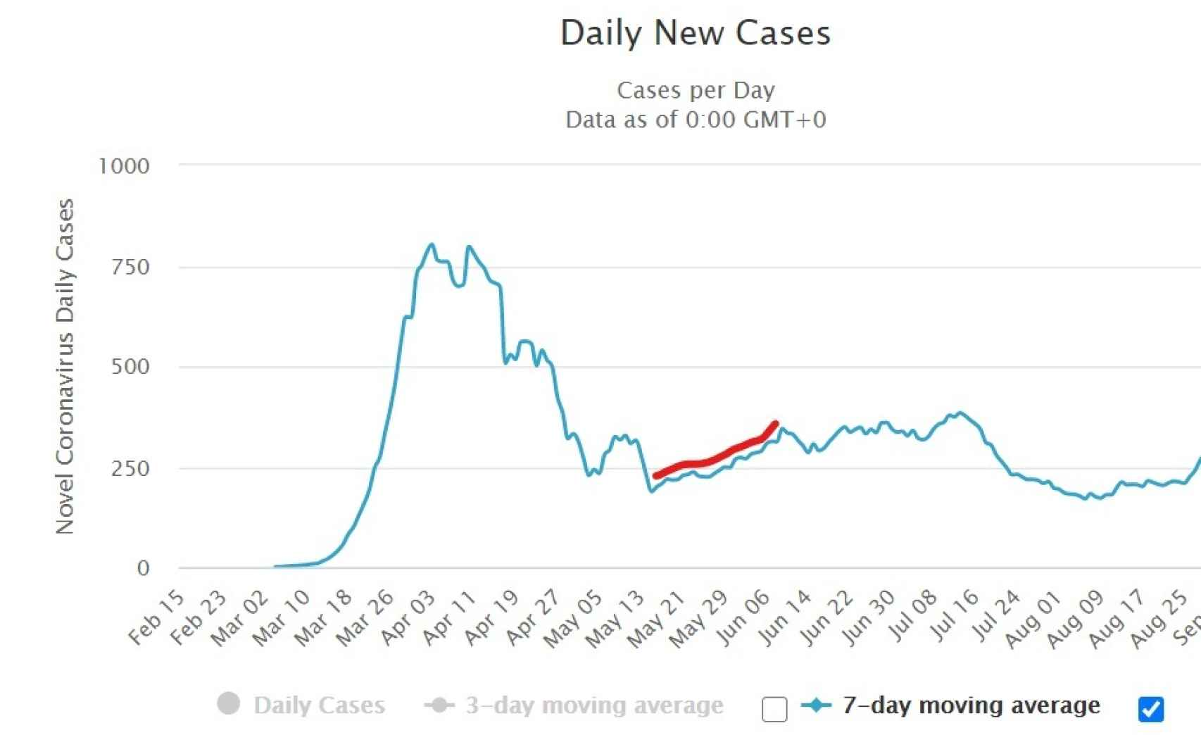 Evolución casos notificados en Portugal.