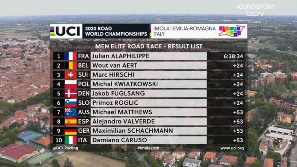 Clasificación del Mundial de ciclismo en Imola 2020