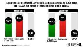 El 53% de los madrileños, a favor de confinar toda la capital y el 71%, de cerrar las barras de los bares