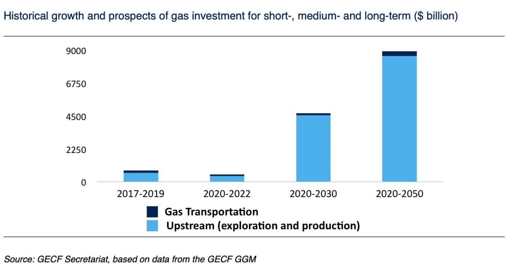 Crecimiento mundial del gas