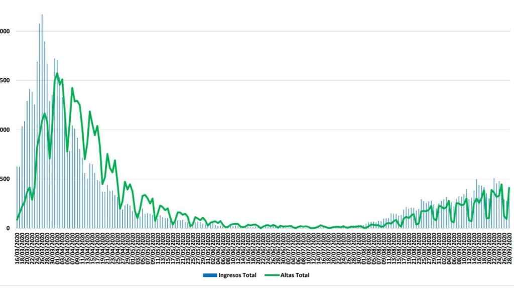 Datos de ingresos hospitalarios.