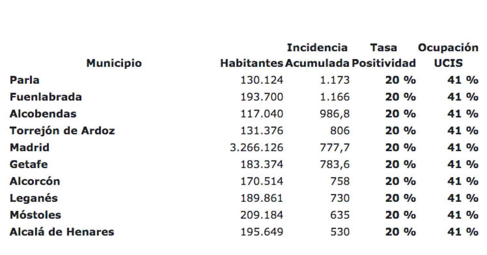 Datos de Covid en las poblaciones donde se aplicarán estas medidas restrictivas