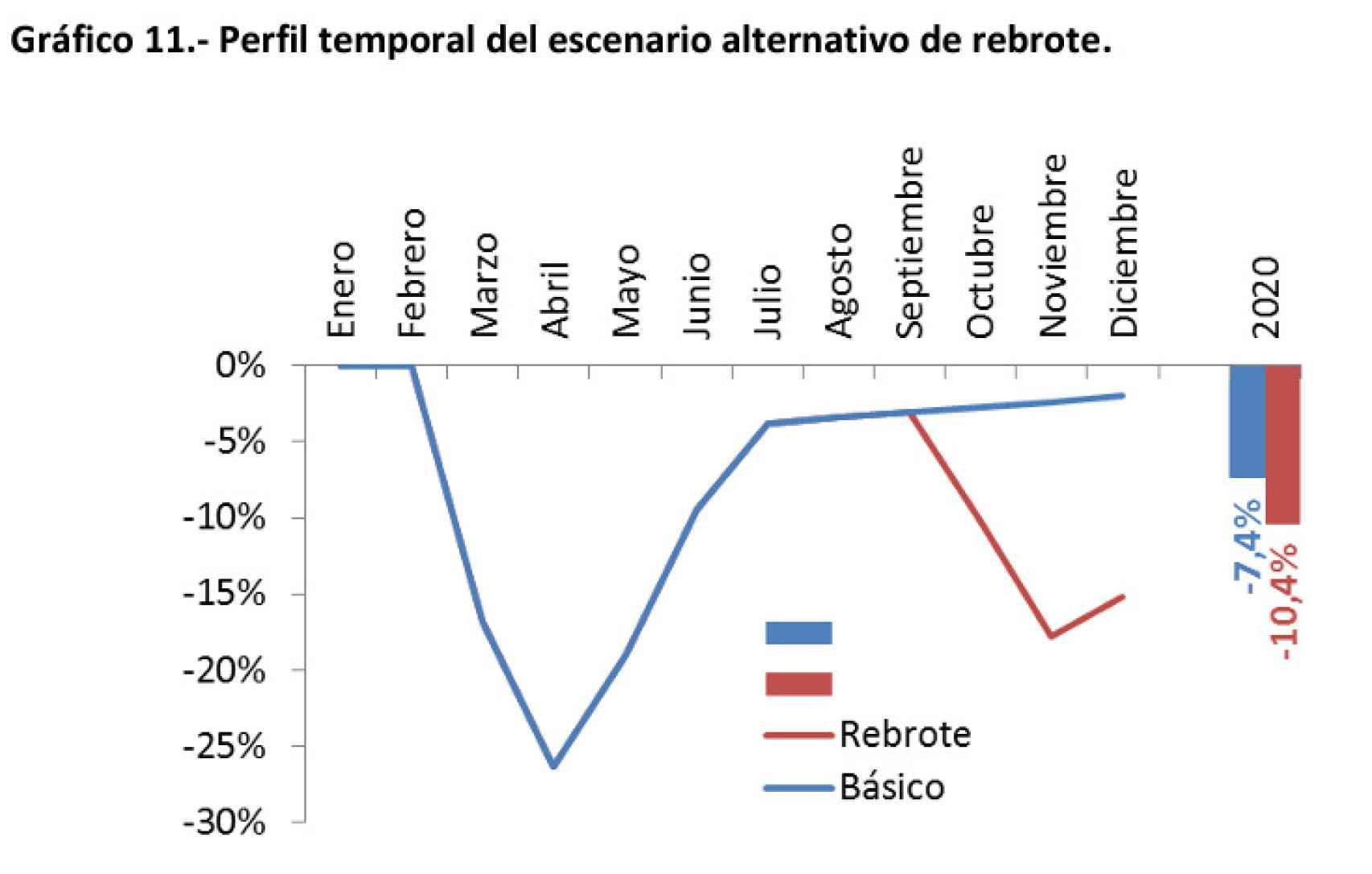 Fuente: Ayuntamieto de Madrid, Colegio de Economistas de Madrid y Ceprede a partir de las estadísticas de la Comunidad de Madrid.