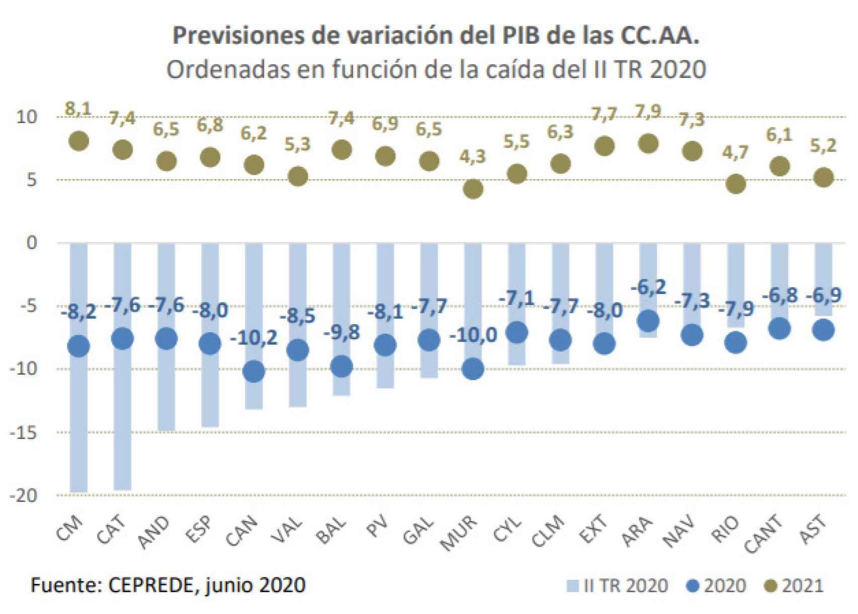 Informe de coyuntura de la Comunidad de Madrid.