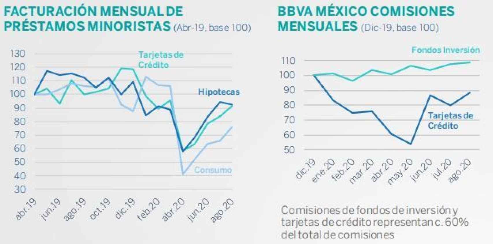 Evolución de préstamos y comisiones.