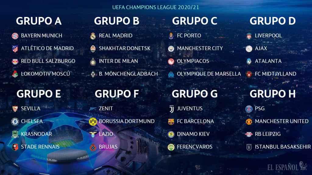 Sorteo de la fase de grupos de la Champions League 2020/21