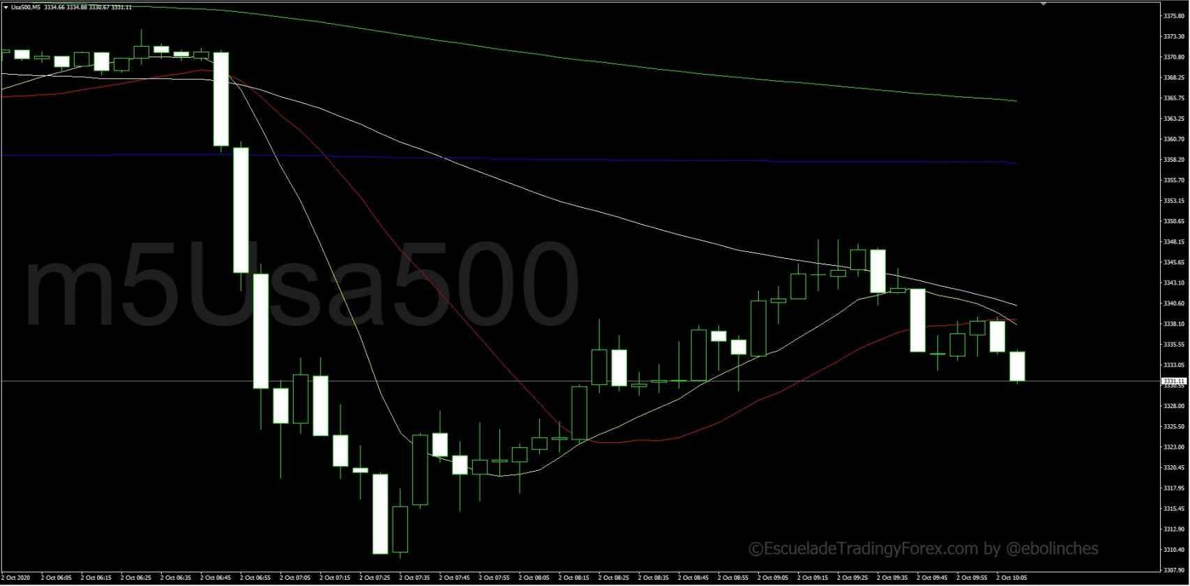 Evolución del futuro del S&P 500 en gráfico de 5 minutos