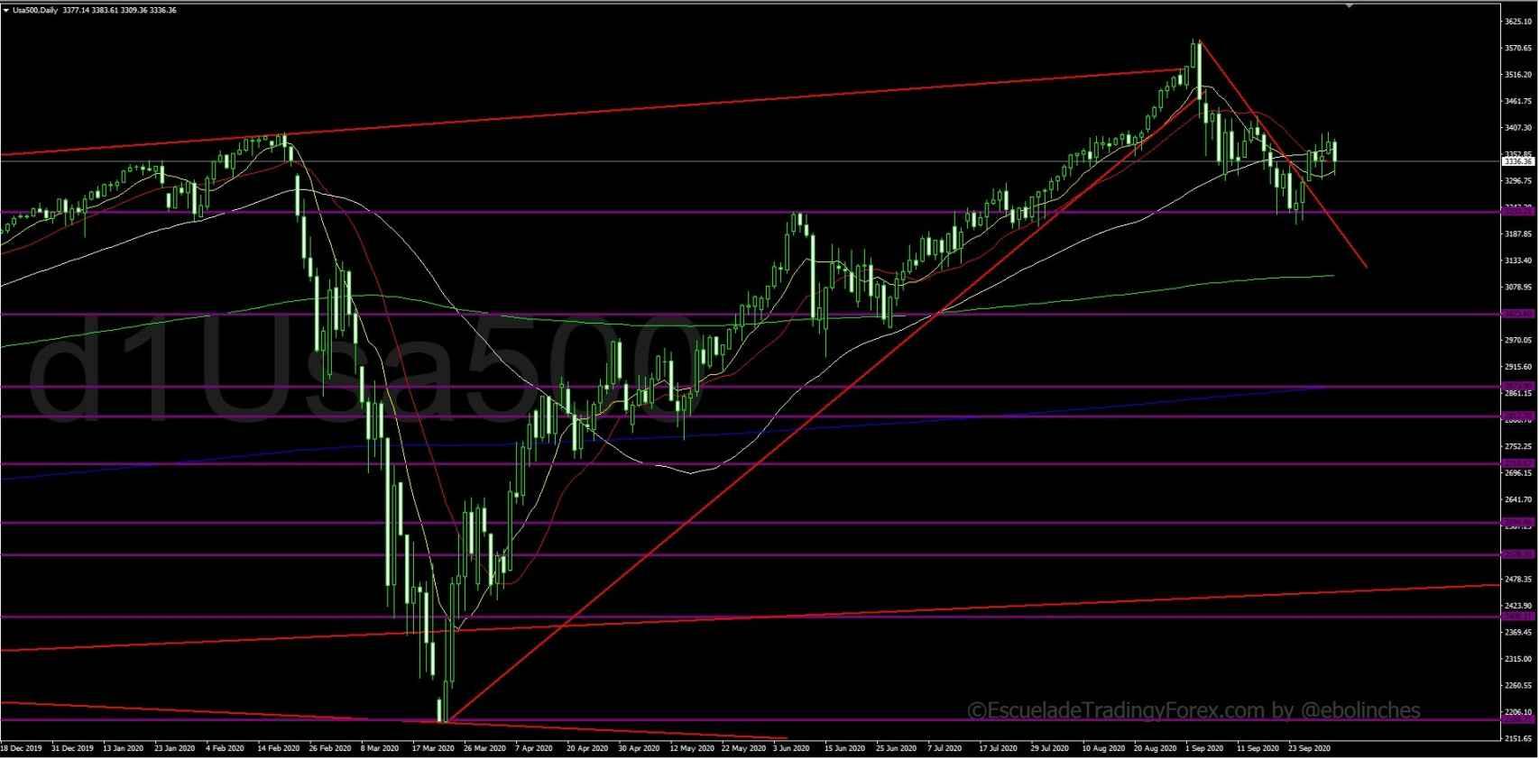 Evolución del futuro del S&P 500