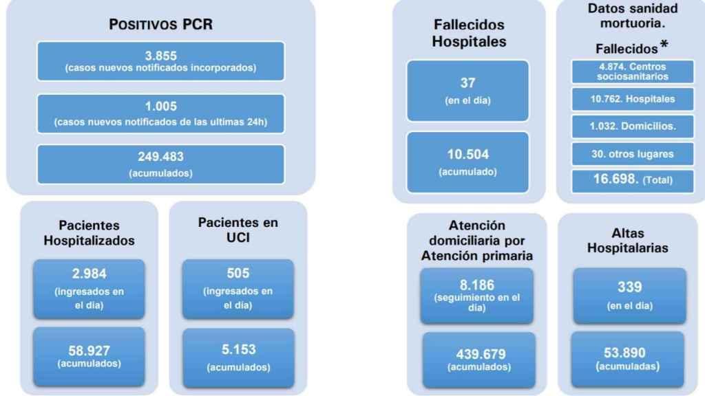 Datos en la Comunidad de Madrid.