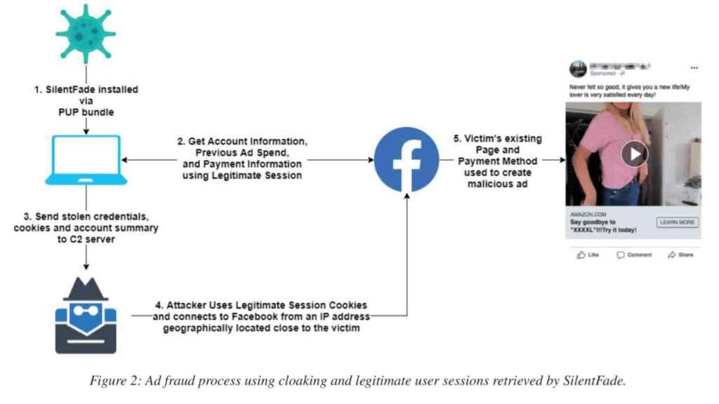Funcionamiento de SilentFade, un malware diseñado para Facebook