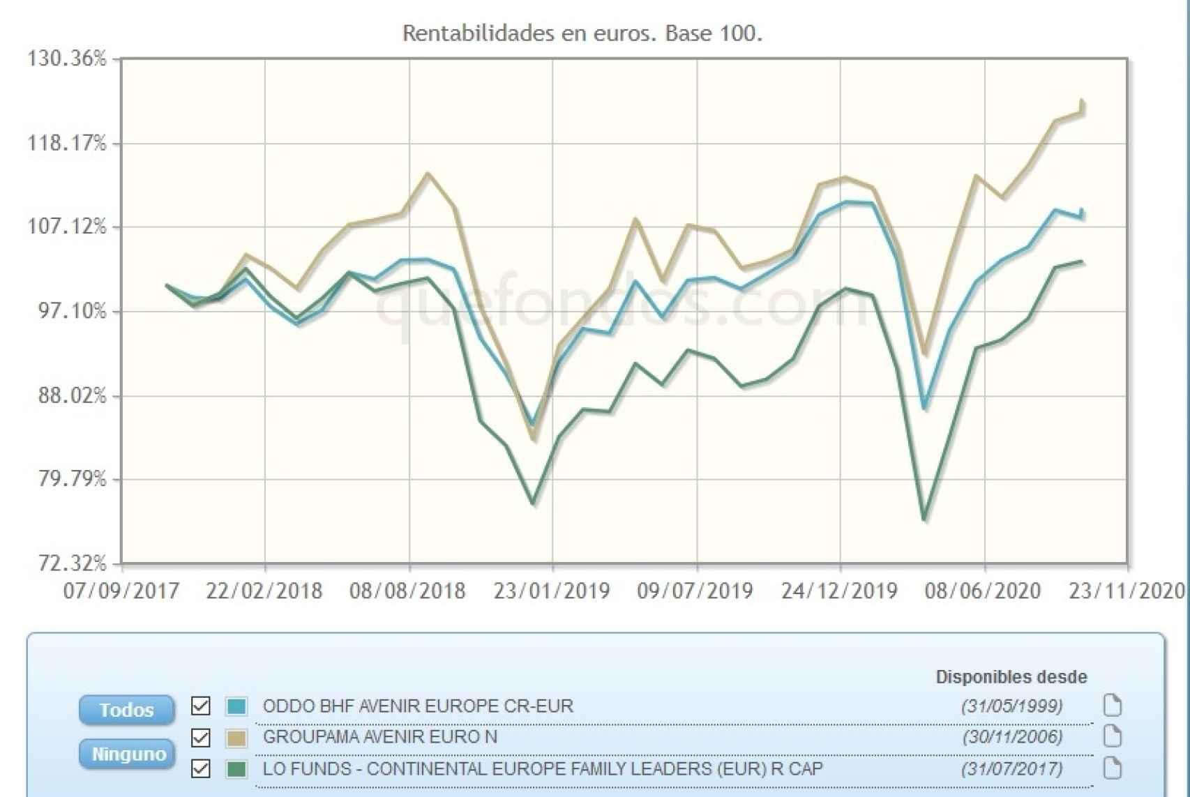 Evolución comparativa de fondos de pequeñas y medianas cotizadas.