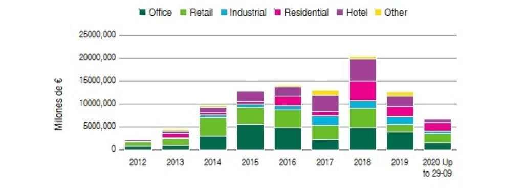 Evolución de volúmenes de inversión por sector.