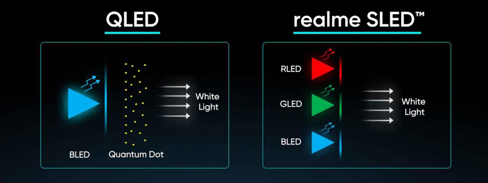 Diferencias entre QLED y SLED de Realme