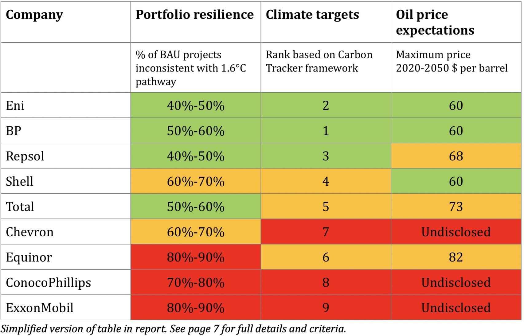 ranking de petroleras por estrategia en fósiles