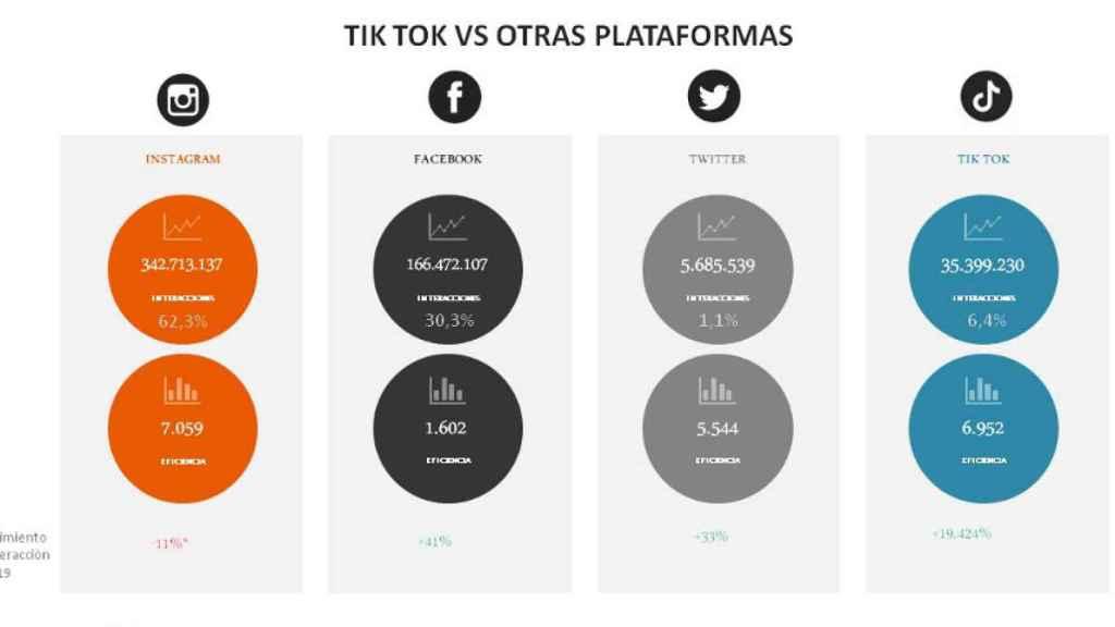 Comparación entre las distintas plataformas principales que emplean las marcas para llegar al usuario.