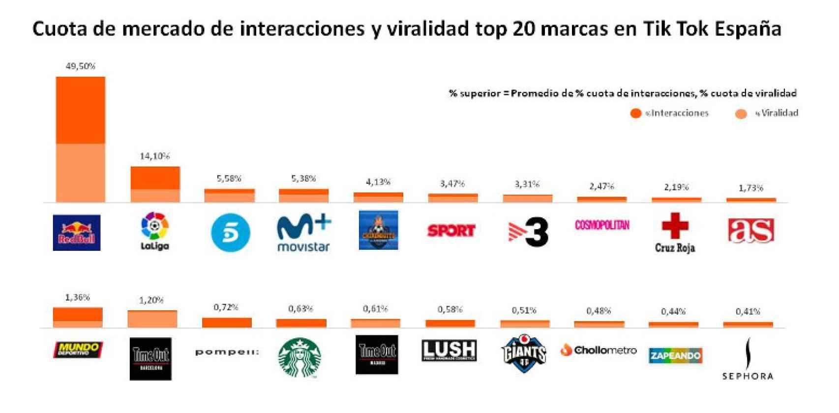 La clasificación de las empresas españolas que mejor rentabilizan su presencia en Tik Tok.