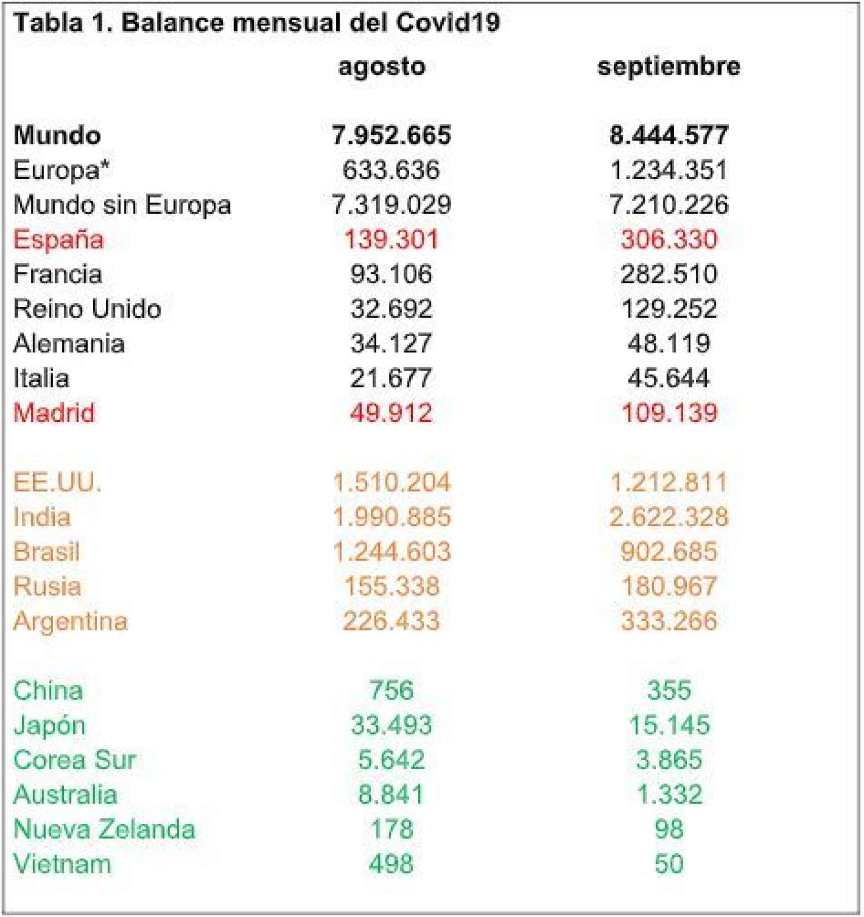 *Sin Rusia ni Turquía. Fuente: Worldometers y ECDC. Para España, elaboración propia a partir del Ministerio de Sanidad.