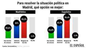 La mayoría de los madrileños prefiere que no haya moción de censura ni adelanto electoral