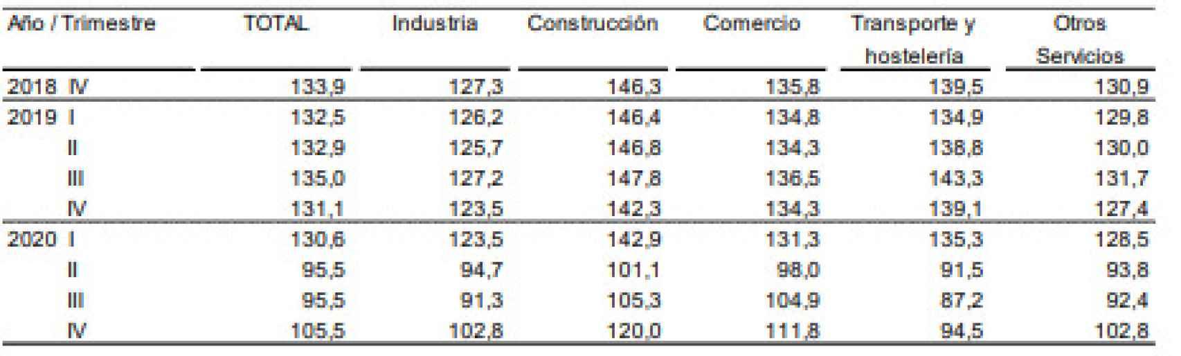 Índice de Confianza Empresarial Armonizado del cuatro trimestre.