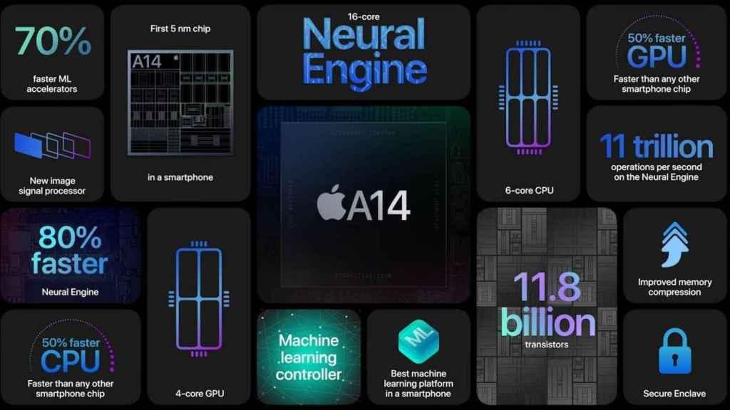 Nuevo procesador A14 Bionic del iPhone 12