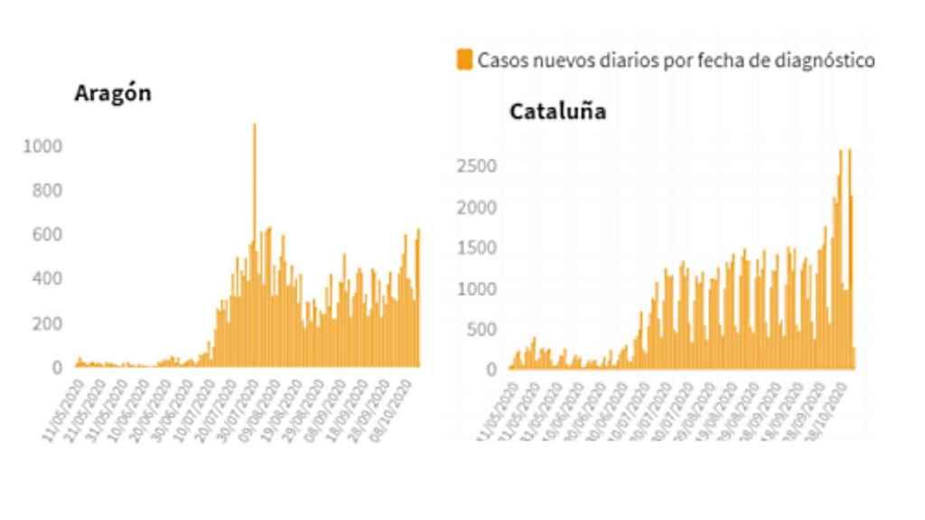Nuevos casos en Aragón y Cataluña.