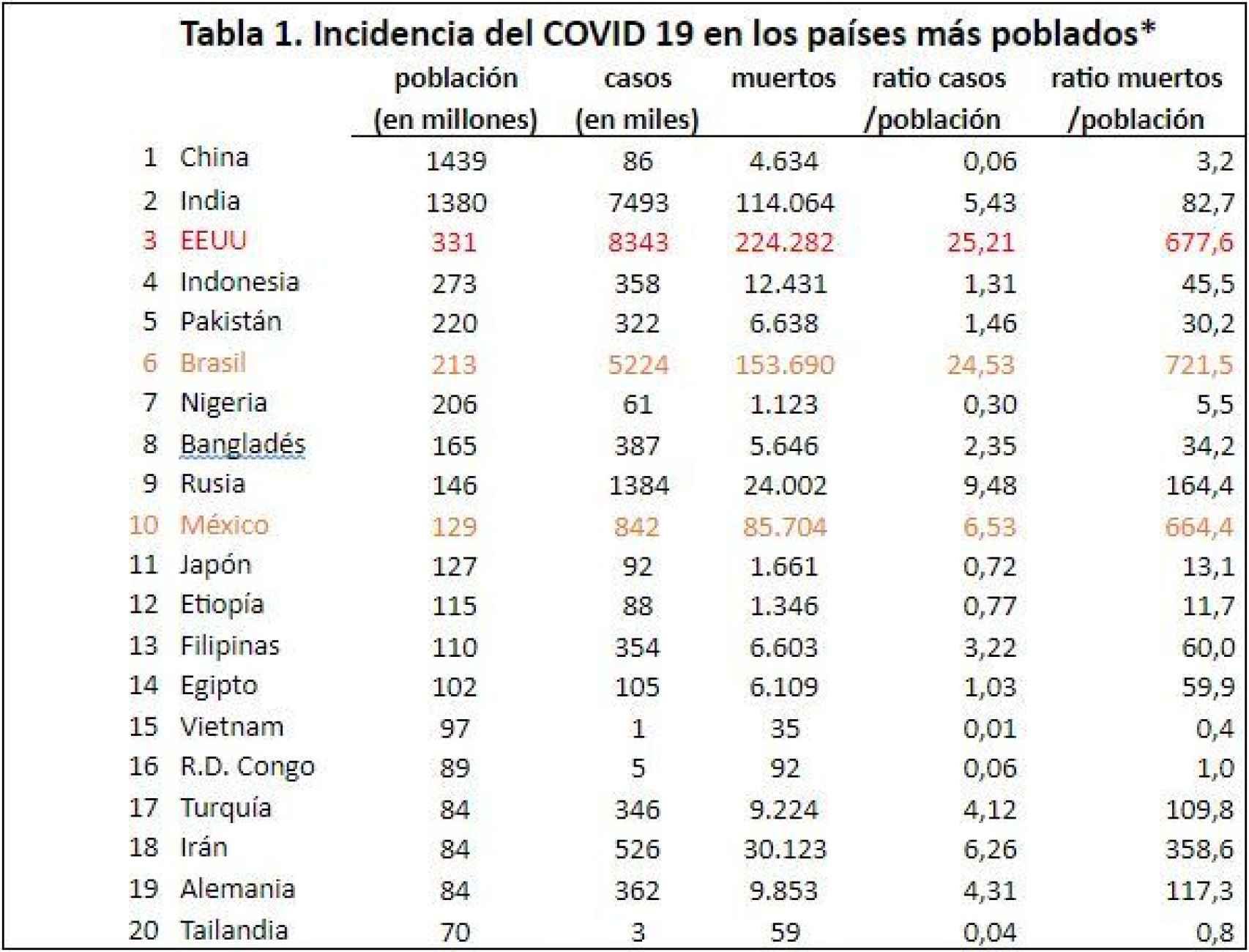 *datos a 17 de octubre / Fuente:  ONU, worldometers y elaboración propia @migsebastiang.