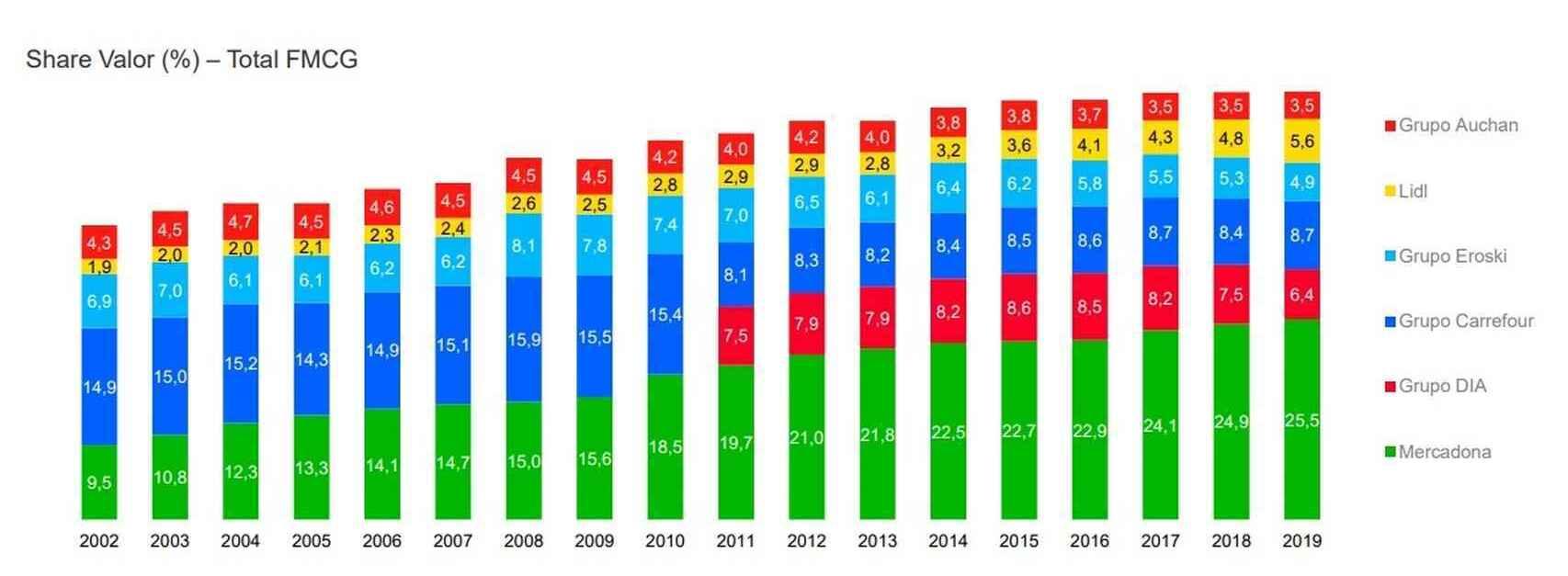 Evolución de la cuota de mercados de los distribuidores. Fuente: Kantar.