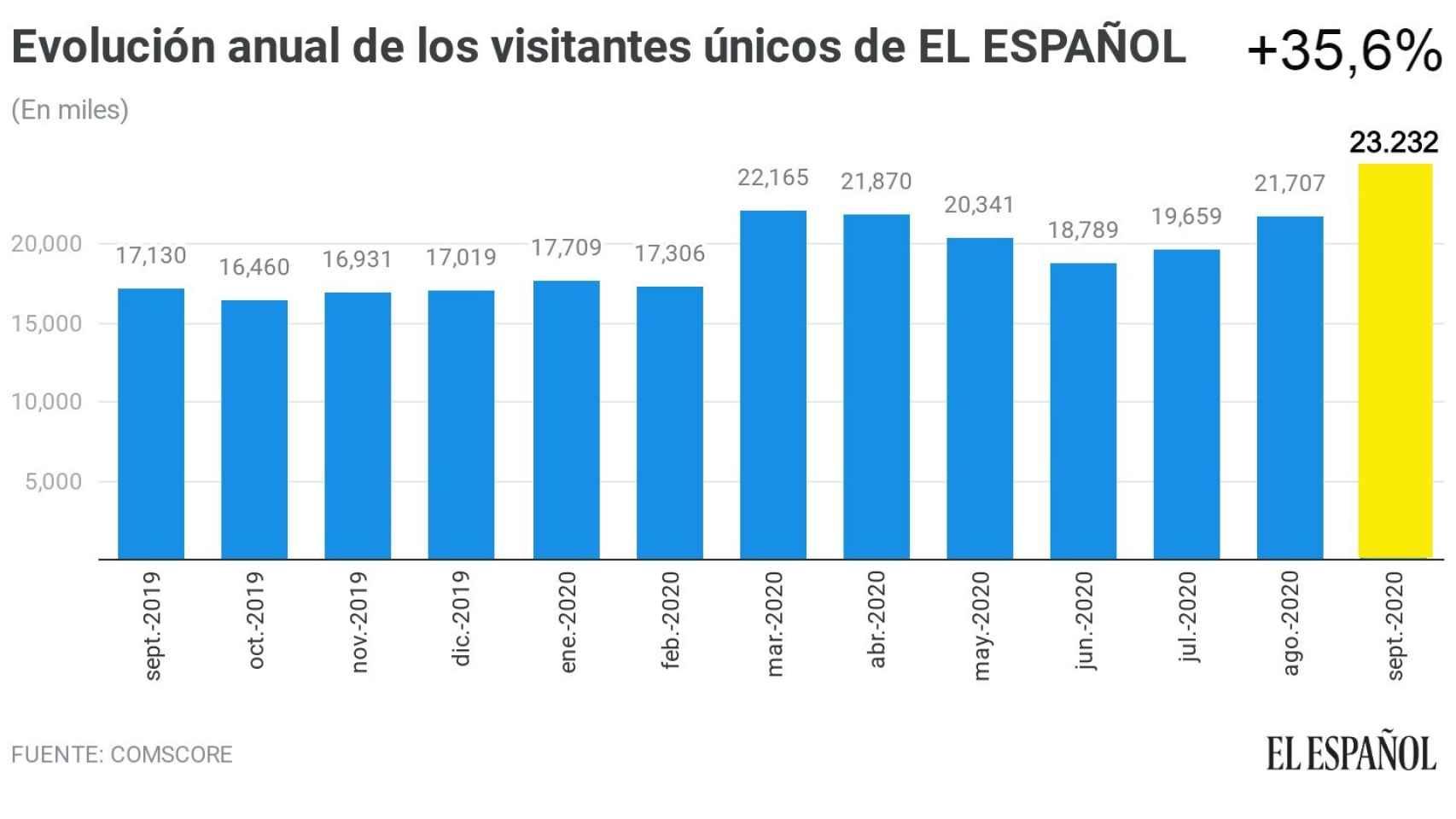 El Español logra su récord con 23,3 millones de usuarios: supera a El País y ABC y se queda a un 5% de El Mundo
