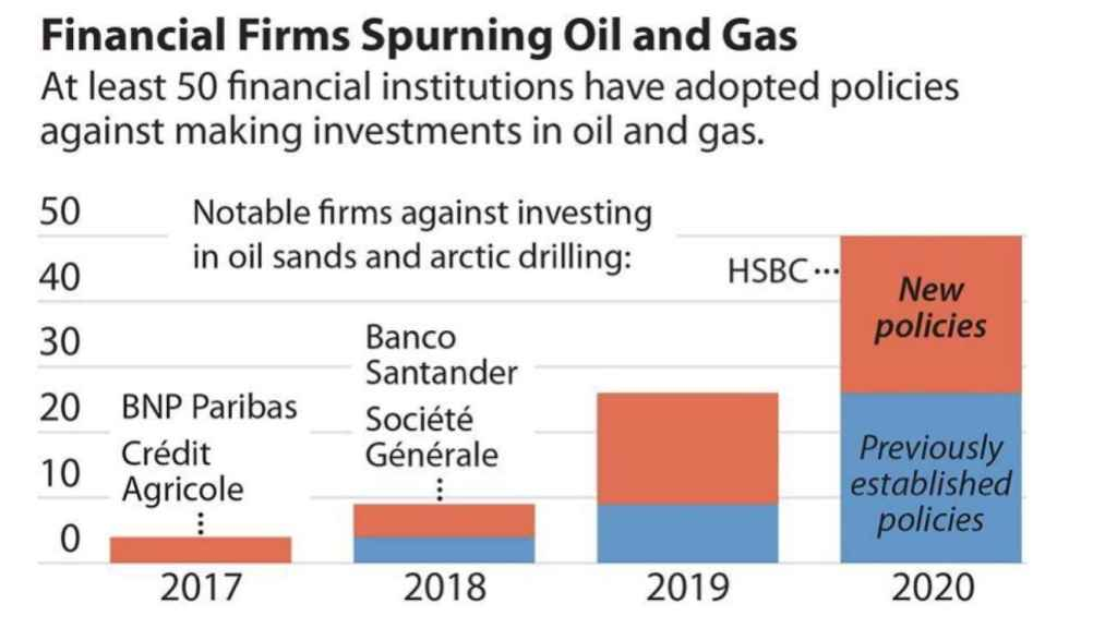 comparativa de financiación en Oil&Gas por entidades financieras