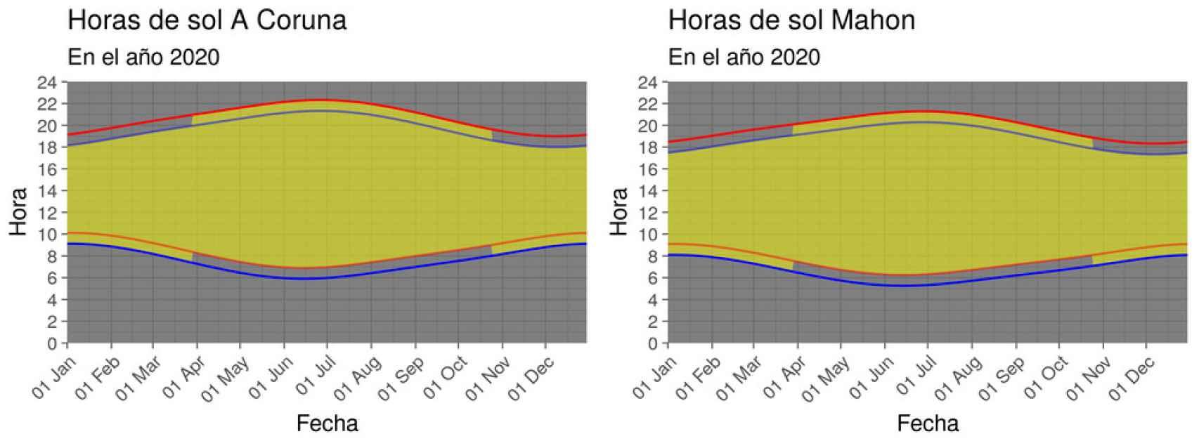 Comparación de los posibles escenarios en La Coruña y Mahón.