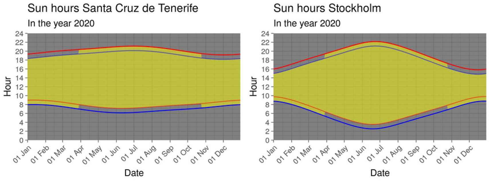 Comparación de los posibles escenarios en Santa Cruz de Tenerife y Estocolmo.